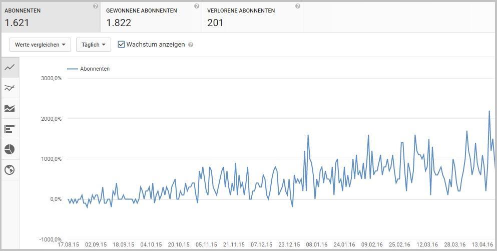 Youtube Abonnentenentwicklung